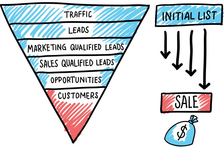social selling tips sales funnel